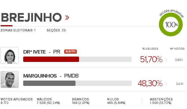 Drª Ivete vence as eleições de Brejinho – RN